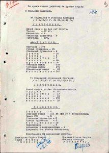 Отчёты о боевых действиях 29 и 71 осбр за 04-22.12.41